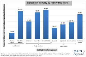 Welfare Chart By Race 2015 Effects Of Single Parenthood On Poverty Marripedia