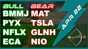 Pyx Stock Chart Stock Chart Bmmj Pyx Nflx Eca Mat Tsla Glnh Nio Technical Analysis For Today April 22 2019