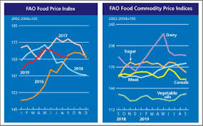 Fao Food Price Index Held Steady In September Remaining