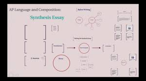 Ap English Synthesis Essay Writing Video 8 Ap Language And Composition Synthesis Essay Pt