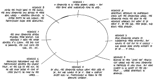Screenplay Structure Chart 8 Sequence Story Structure Story Structure Writing