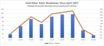 Gold Silver Ratio Trading Strategies Ig Ae