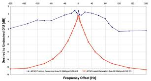 Atsc Frequency Chart Robustness Of Broadcast Systems To Multipath Interference