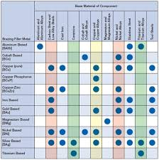 Aluminum Filler Metal Selection Chart Braze And Brazing Alloys Selection Guide Engineering360