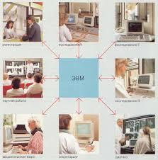Глава Применения информатики и компьютерной техники Рис 9 1 Организация работы в компьютеризированном отделении лечебного учреждения Компьютерная техника используется