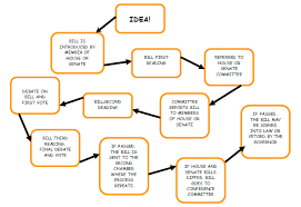 Bill To Law Chart This Information Graphic Is A Flow Chart About How A Bill