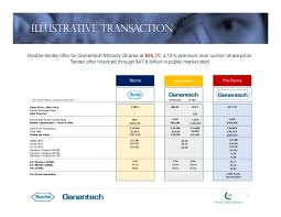 Roches Acquisition Of Genentech