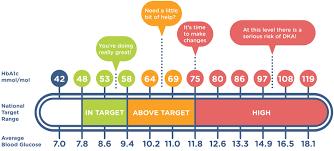 Nhs Sugar Level Chart Nhs Tayside