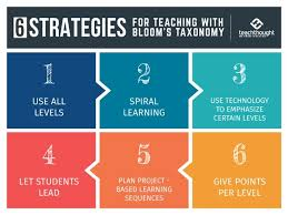 Taxonomy is a branch of science. 6 Strategies For Teaching With Bloom S Taxonomy