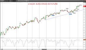 European Equity Markets Head Still Higher Technical Analysis
