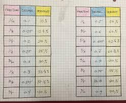 Fdp Chart Math 1 The Basics Mr Guesto