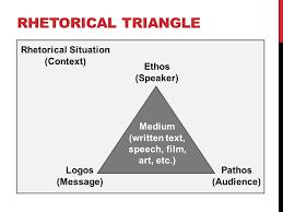 rhetorical appeals aristotle amp beyond rhetoric  the art of using  rhetorical triangle ethos speaker logos message pathos audience medium