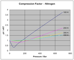 compressibility factor graph. for an ideal gas, the compression factor would be 1 over whole pressure range. a real gas like nitrogen, notice how tends to compressibility graph