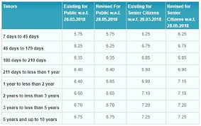 Fd Interest Rates Axis Bank Sbi Hikes Fixed Deposit Rates