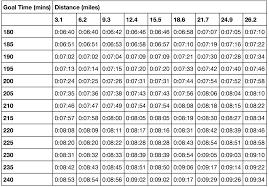 Jack Daniels Treadmill Conversion Chart Bedowntowndaytona Com