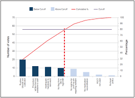 Clinical Excellence Commission Pareto Charts 80 20 Rule