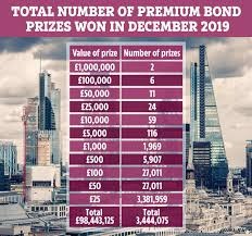 This was raised from £6bn to £35bn after the pandemic hit to help the government pay for its. December S Big Premium Bond Winners Announced Including Two New Millionaires