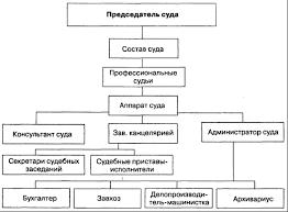 Курсовая работа Структура состав полномочия порядок  Внутреннее устройство структура районного суда как государственного учреждения обусловлена целями и задачами стоящими перед ним см схему 1