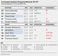 Nba Depth Charts 2014 2014 Nba Preview The Rise Of The Warriors Fivethirtyeight
