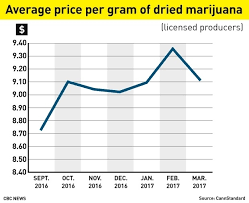Weed High Chart How High Will The Price Of Legal Pot Be Business Cbc