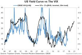 Chart Of The Week Yield Curve Points To Higher Volatility