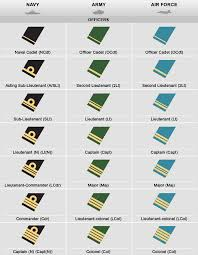 Uk Armed Forces Ranks Chart 48 Reasonable Army Military Rank Chart
