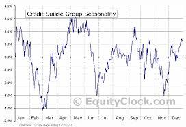 Credit Suisse Group Nyse Cs Seasonal Chart Equity Clock