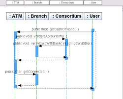 uml  creating sequence diagramsscreen capture showing generated sequence diagram