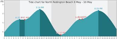 72 Prototypic Redington Beach Tide Chart