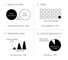Famous Movie Quotes As Charts Fatblog Famous Movie Quotes As Charts