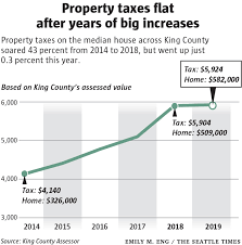 Property Taxes Dropping In Half Of King County Cities After