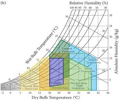 Comfort Zone Psychrometric Chart Figure 9 From The Synergistic Effects Of Thermal Environment