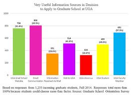 Uga Grad Studies | Incoming Student Survey, Fall 2014
