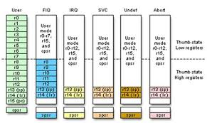 Why Arm Is Most Popular Introduction Architecture And Its Versions