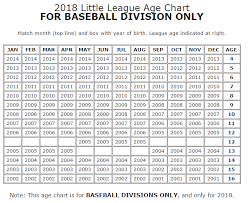 Date Of Birth Age Chart Baseball Age Cutoff Dates 2018