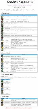 tearring saga skill list for playstation by lethalredarmy gamefaqs skill list gif by lethalredarmy
