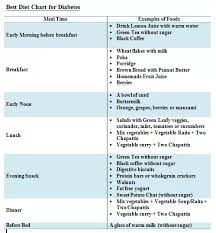 Best Diet Chart For Diabetes What Is The Suitable Diet For Diebetics Quora