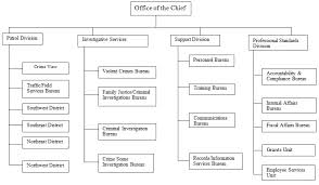 Compliance Department Organizational Chart File Fresno Police Department Organizational Chart Jpg