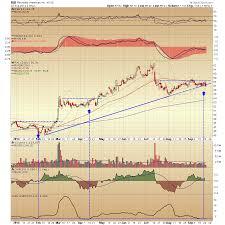 Rai Stock Price Chart Reynolds American Breakdown