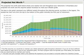 Net Worth By Age Chart Cash Flow Projected Net Worth Razorplan User Guide 3