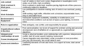 Psychosocial Assessment Awesome Psychosocial Risks And Workers Health OSHWiki