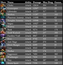 which are dota 2 hero skills that give pure damage