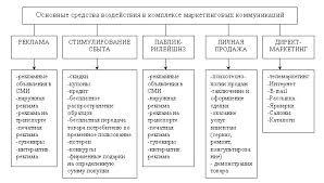 Анализ и совершенствование рекламной деятельности предприятия на  Рисунок 1 2 Основные средства воздействия в комплексе маркетинговых коммуникаций