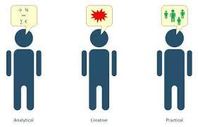 Sternberg Intelligence Triarchic Theory Of Intelligence Managementmania Com