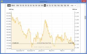 Gold Price Tracking Chart Gold Price History Chart 20 Years
