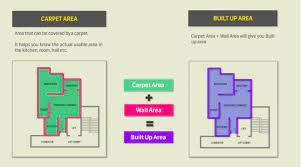 what is carpet area super built up area