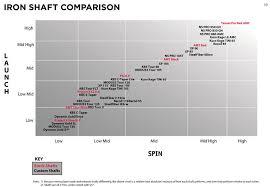Titleist Shaft Flex Chart Titleist Ap1 718 Graphite Irons