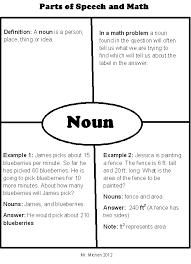 Frayer Model For Math Frayer Model For Math Rome Fontanacountryinn Com