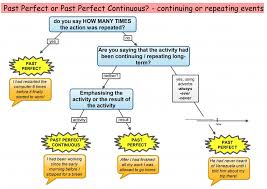 Past Perfect or Past Perfect Continuous English tenses