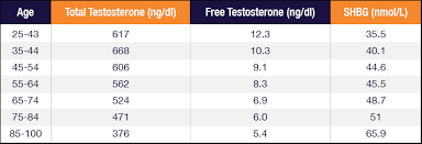 Testosterone Level Chart By Age Calling All Men With Low Energy Check Testosterone How Do